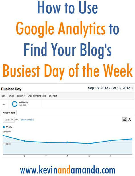 My Find Of The Week how to use analytics to find your s busiest