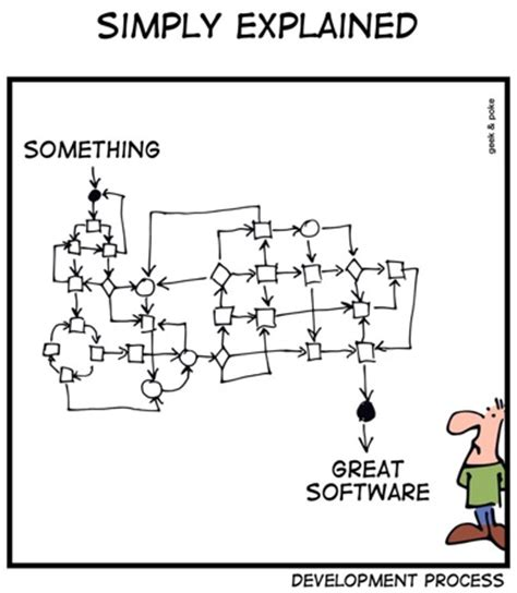 bad design software reviews tech comics quot software code review quot page 2 datamation