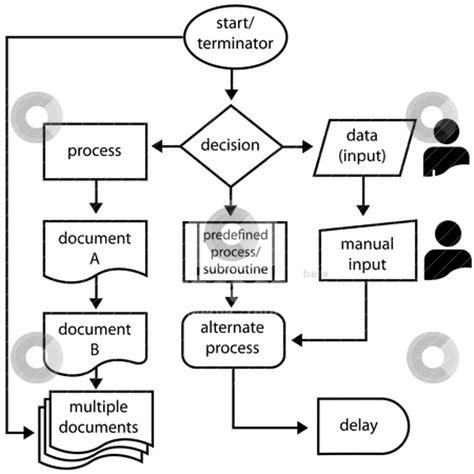 flowchart symbols programming process flow chart clipart clipart suggest