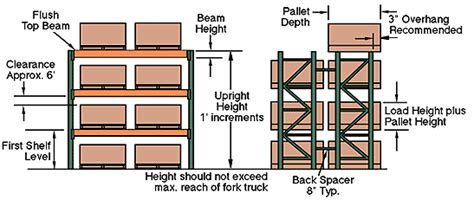 warehouse layout standards pallet rack configuration guide cisco eagle
