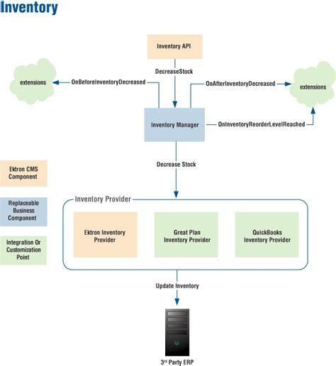 ecommerce workflow conducting ecommerce