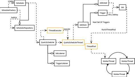 java tutorial threadpoolexecutor quartz scheduler model