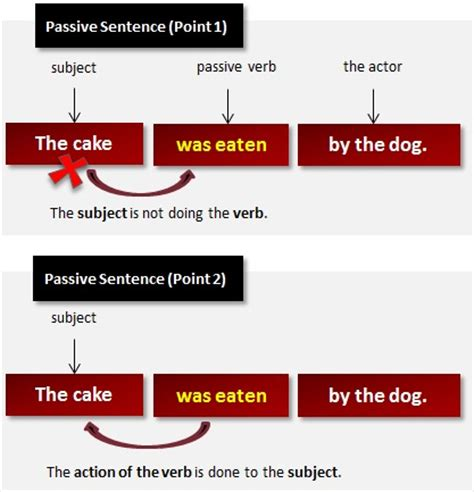 what is the sentence pattern of passive voice etikaasroriputri you only young once