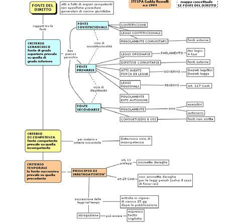 dispensa di diritto privato diritto privato schema mappa concettuale sulle fonti