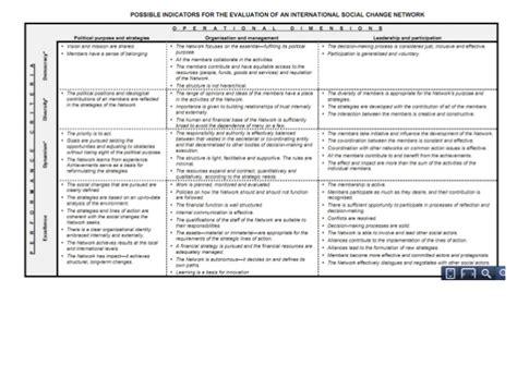 Performance Review Worksheet by Performance Feedback Worksheet Worksheets Releaseboard