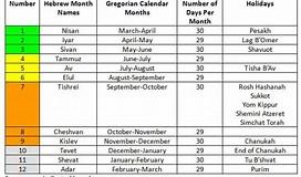 Image result for Biblical Calendar showing the Hebrew months