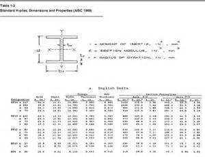 Table 1 3 standard h piles dimensions and properties aisc 1969