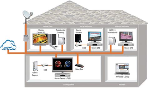 whole home and business office networking setup and