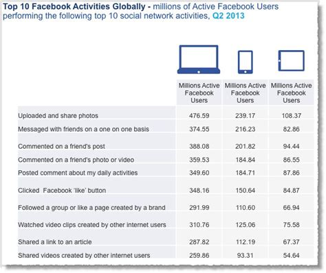 10 social media facts 12 awesome social media facts and statistics for 2013 jeffbullas s