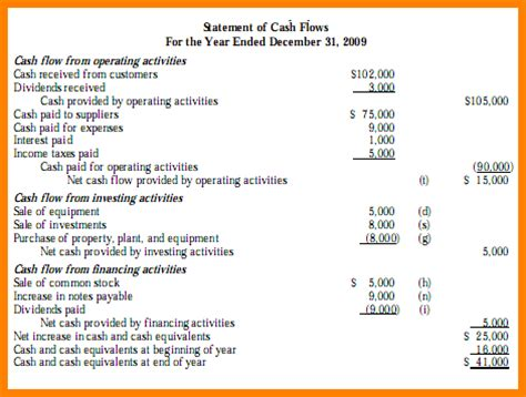 format of cash flow statement by direct method 5 cash flow statement template direct method case