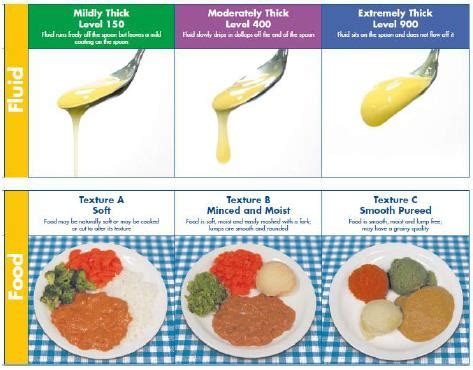 Modification Of Diet by Food Consistencies Dysphagia Pictures To Pin On