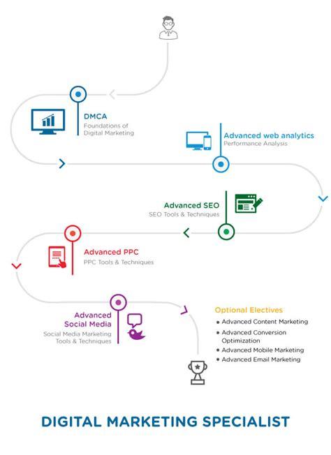 Marketing Specialist by Advanced Marketing Certification Course Simplilearn
