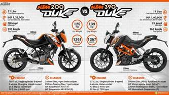 Ktm Duke 200 Price In India 2014 Ktm Duke 200
