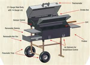 Backyard Classic Grill Parts The 2013 Amazingribs Top 10 Charcoal Grills Under 2 000