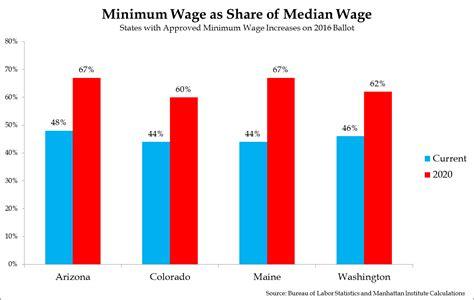 minimum wage 21 jobseekers lose big as four states vote to raise minimum wage