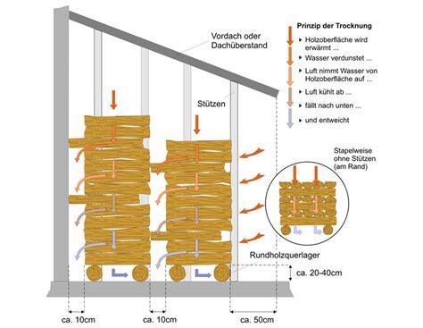 Holz Lagern Im Haus 5911 by Wissen Brennholzlagerung