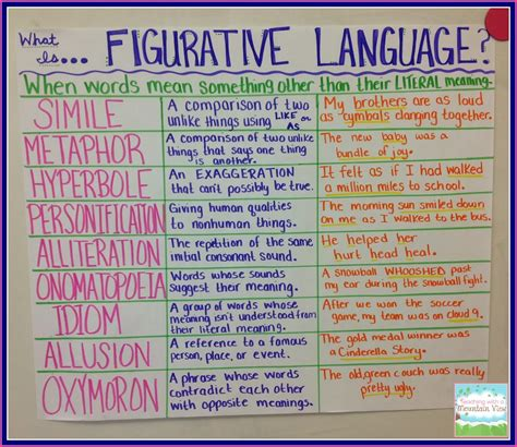 Letter Using Figurative Language Figurative Language Exles Alisen Berde