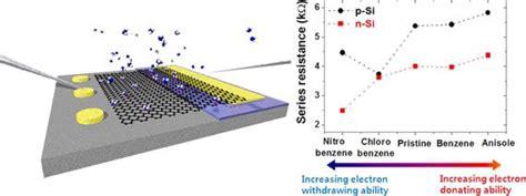 graphene capacitor sensor icann researchers developed a novel graphene based sensor technology graphene info