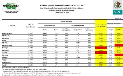 tabla afores 2016 tablas de rendimiento afores 2016 mejores afores para
