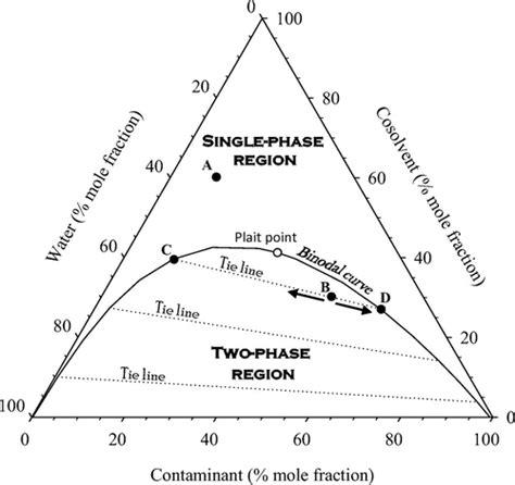 ternary phase diagram explained generalized ternary phase diagram for ternary phase