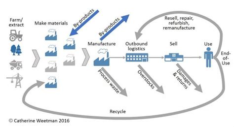 tesco supply chain diagram tesco supply chain diagram best free home design