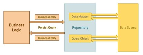 repository pattern c stored procedures using repository pattern in laravel 5 bosnadev code