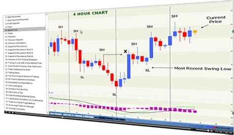forex trading technical analysis tutorial 11 best tradestation images on pinterest education
