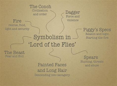 list of symbols in lord of the flies symbolism in lord of the flies survival pinterest