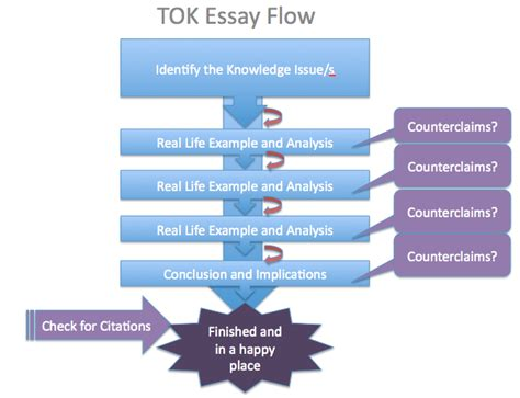 Ib Theory Of Knowledge Essay by Ib Theory Of Knowledge Extended Ess