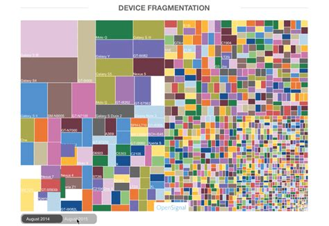 android fragmentation this is what android fragmentation looks like in 2015