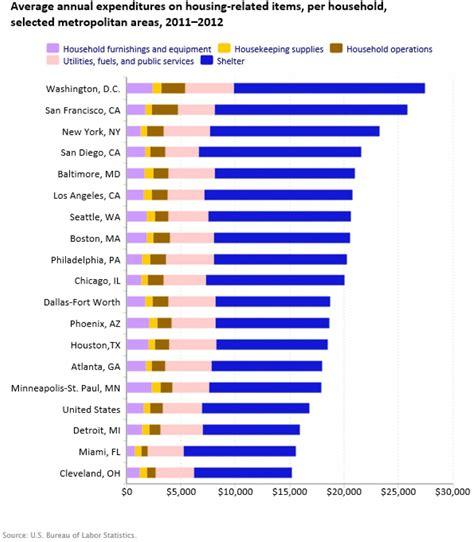 most expensive states to live in rich middle class poor jobs washington dc highest