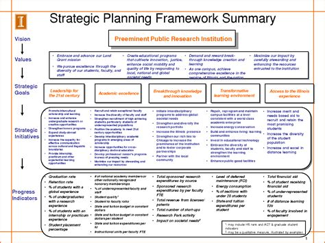 strategic plan outline template 6 strategic planning process templatememo templates word