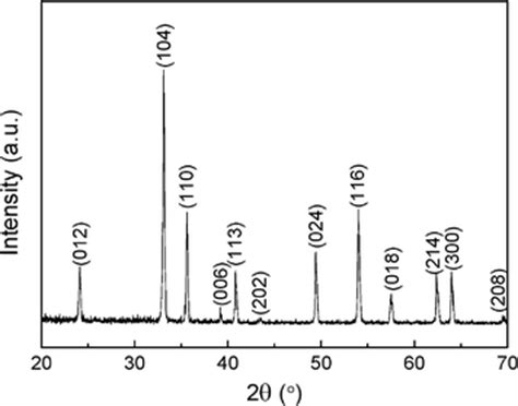 xrd pattern of alpha fe2o3 synthesis of hexagonal fe microflakes with excellent