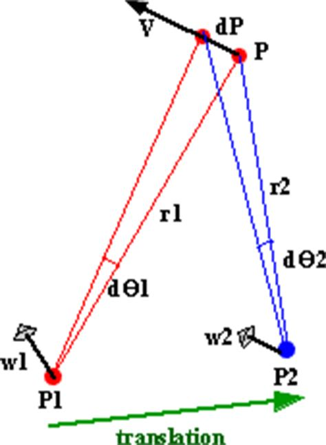 physics rotation changing frame of 3d theory kinematics changing frame of reference