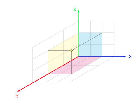 Drawing Xyz Plane by Tikz Pgf How To Rotate Around Arbitrary Axis In Xyz