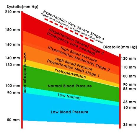 high blood pressure and c section 17 best images about misc on pinterest blood pressure