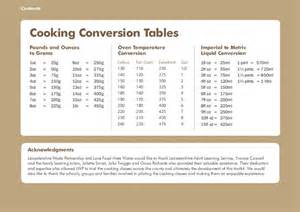 Kitchen Measurement Conversion Table Lfhw Scotland Cooking Conversion Table Wrap Resource Library