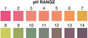 ph color chart ph color chart 1 14 quotes