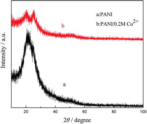 xrd pattern of polyaniline electrochemical polymerization of polyaniline doped with