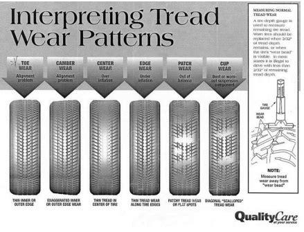 alignment wear on tires tire worn pattern popular crocheting patterns