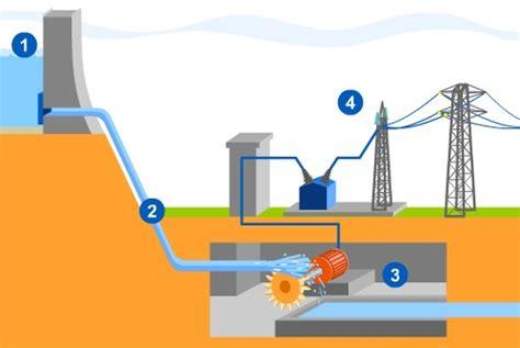 diagramme de fonctionnement d une centrale hydroélectrique fonctionnement d une centrale hydraulique 4ab e1