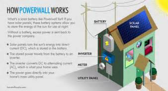 How Does The Tesla Model S Work How The Tesla Powerwall Works Howstuffworks