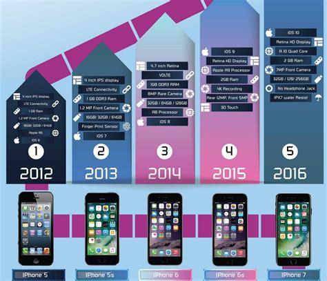 journey  apple  iphone    iphone  infographic