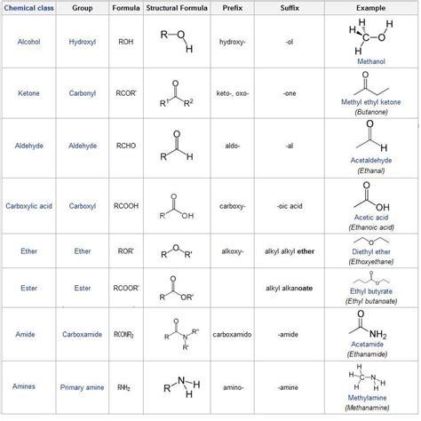 organic chemistry 6 1b organic chemistry biochemistry various organic