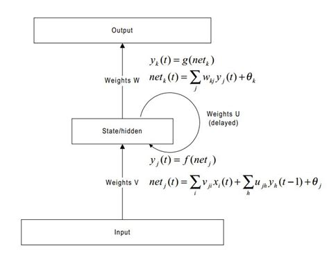 draw neural network diagram tikz pgf i need pointers on how to draw my neural