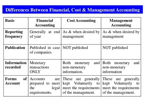 Difference Between Mba Accounting And Ms Accounting by 1 Intro To Financial Accounting Mba