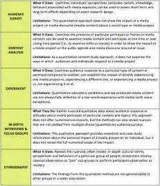 Types Of Report Writing In Research Methodology by Assessing The Social Impact Of Issues Focused Documentaries Research Methods Future
