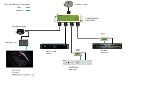 directv swm diagram genie periodic diagrams science