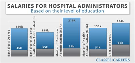 Phd Vs Mba Salaries by Healthcare Administration Management Degrees