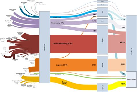 visio financial sankey diagrams diagram site
